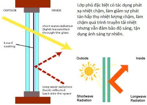 thông số kĩ thuật kính low-e
